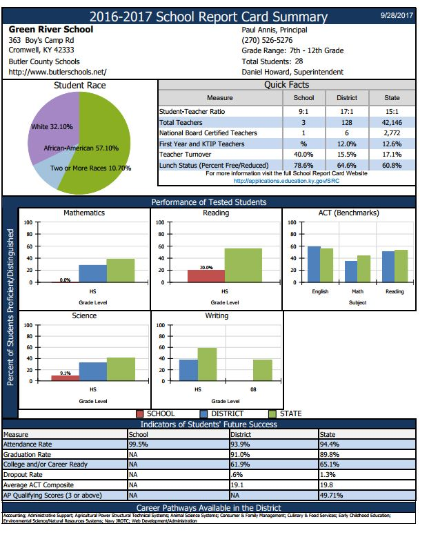 Green River School Report Card Summary