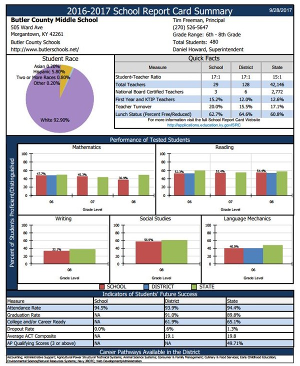 ... Butler County Middle School Report Card Summary